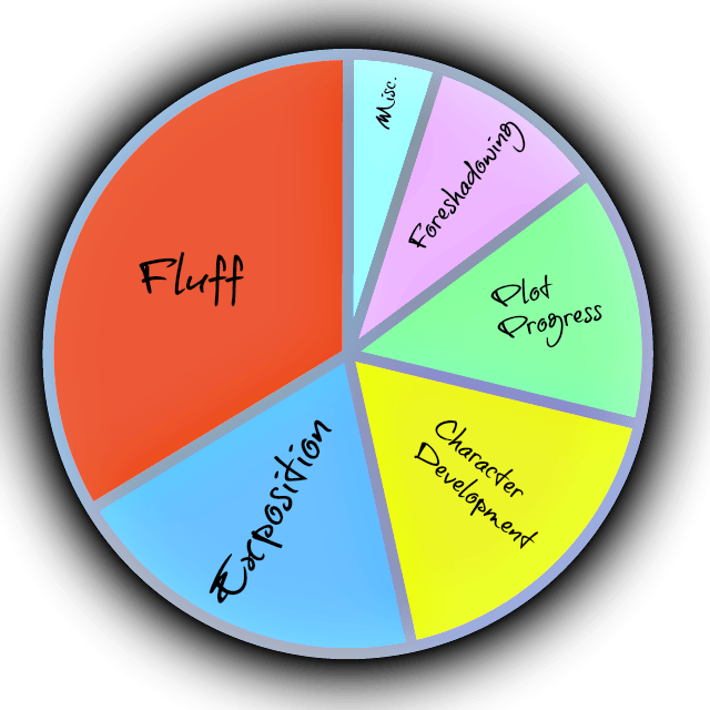 How to identify and fix fluff in your story.